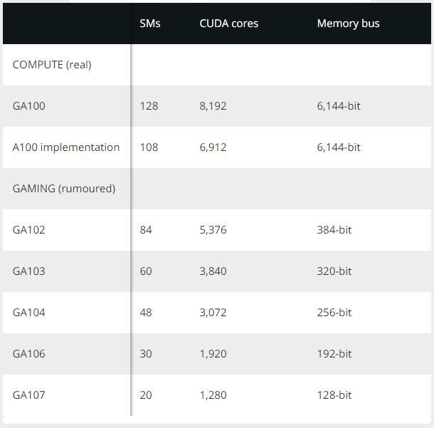 Nvidia Geforce Ampere rumor specifications.