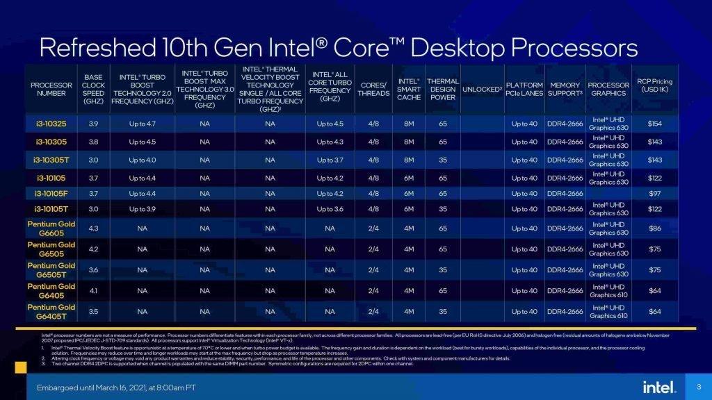 Intel Refreshed 10th gen Core i3 and Pentium Processor SKUs