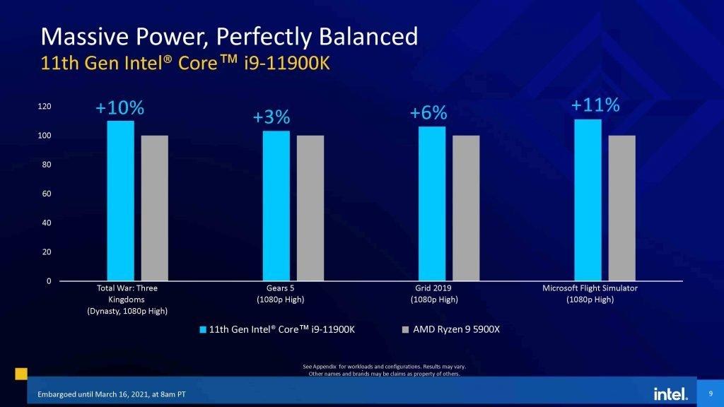 Intel 11th gen Core i9-11900K and Ryzen 5900X gaming benchmark