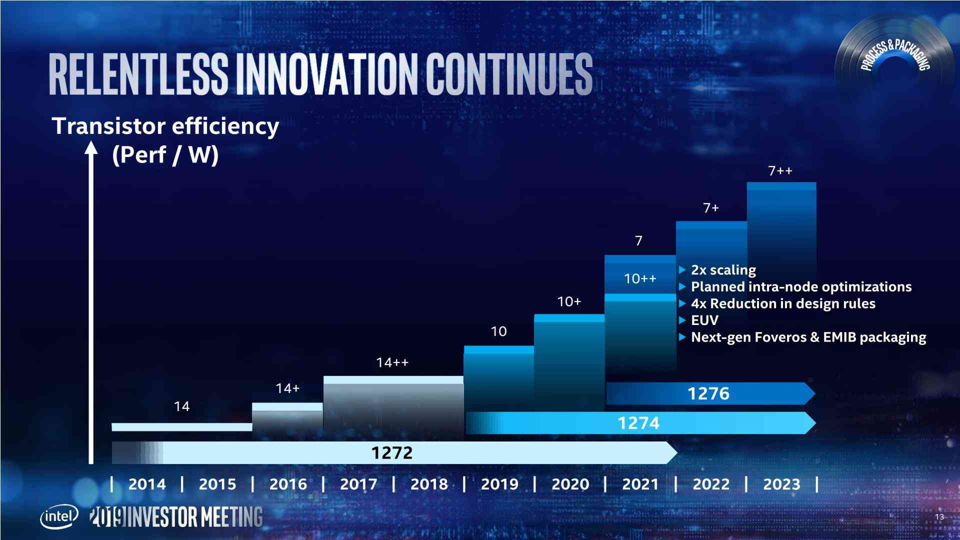 Intel's road map from 2019 Investor meeting