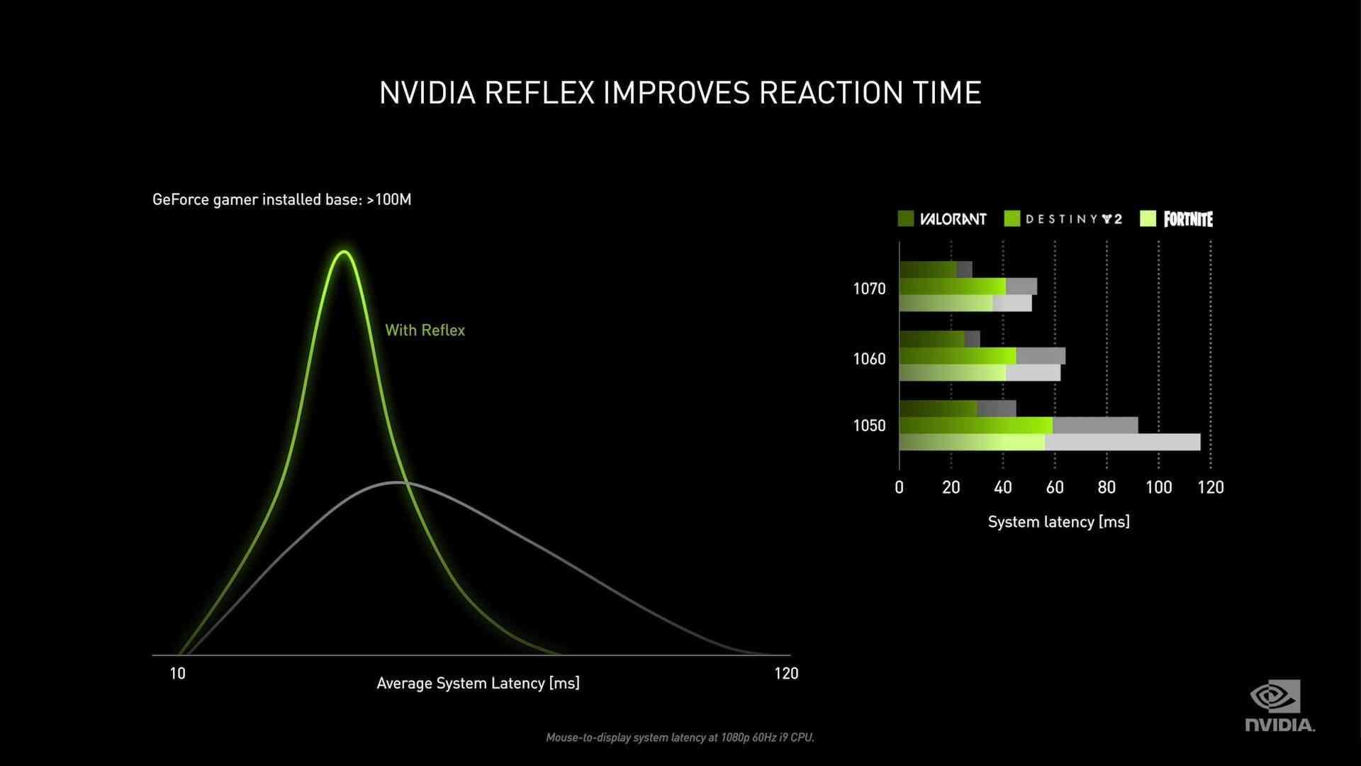 Nvidia Reflex Technology