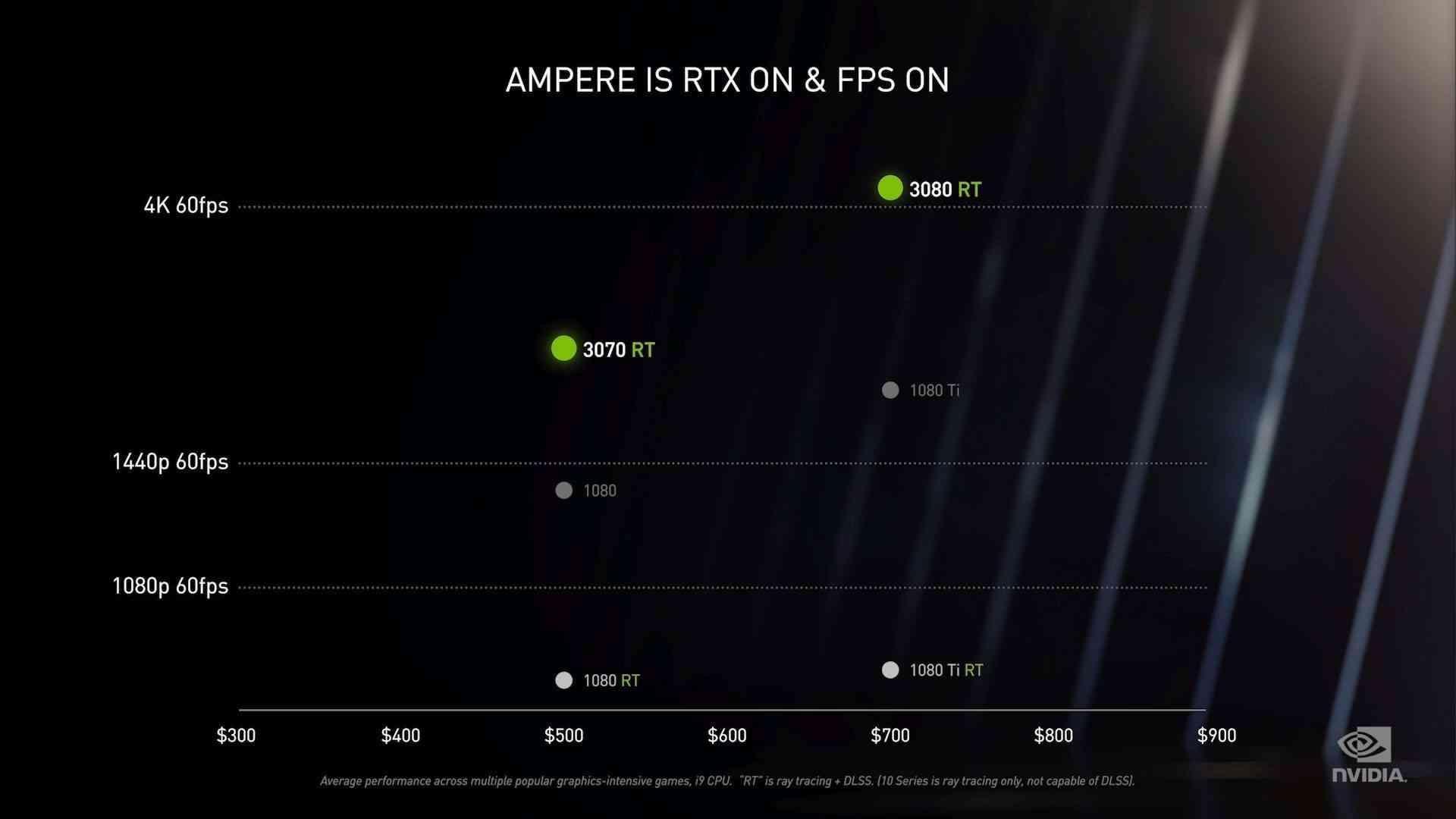 Nvidia RTX 3080, RTX 3070 performance graph.