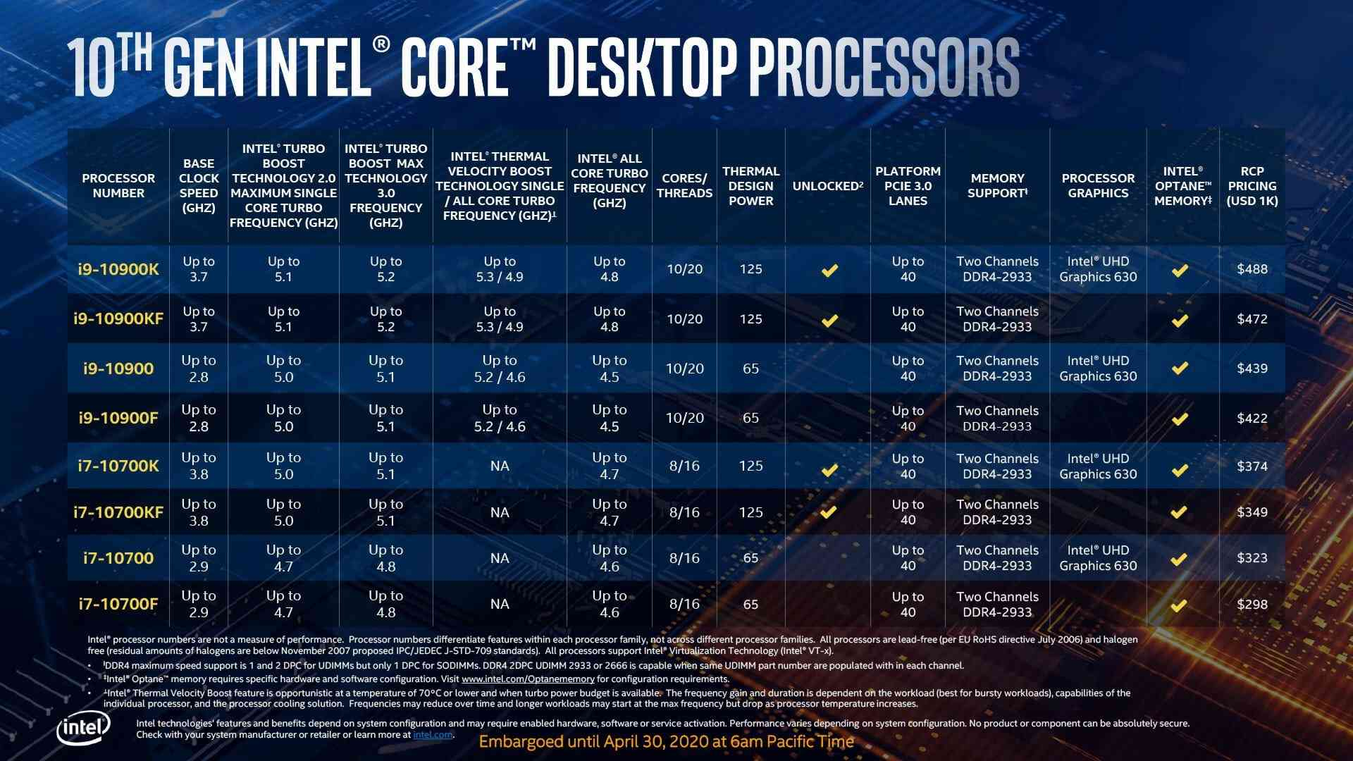 """Intel's 10th Generation """"Comet Lake-S"""" Core i9 and Core i7 All SKUs."""
