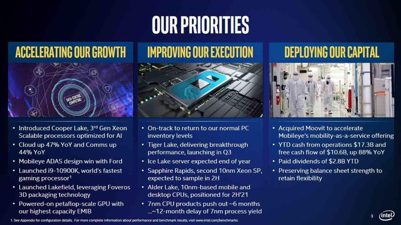 Intel's current and upcoming products details.