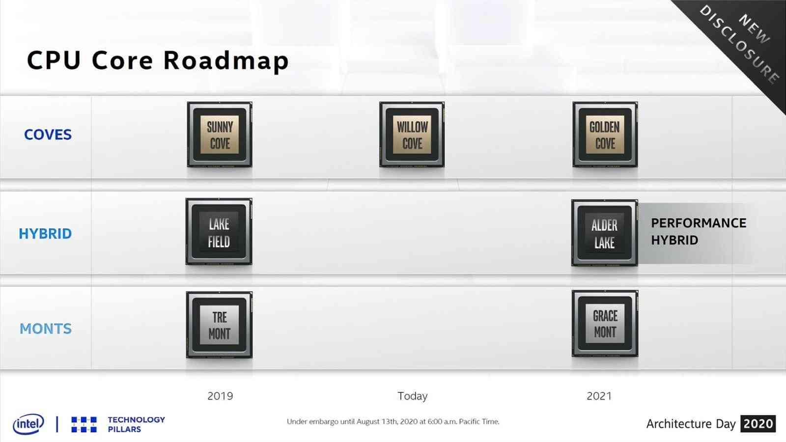 Intel Alder Lake CPU Core Roadmap