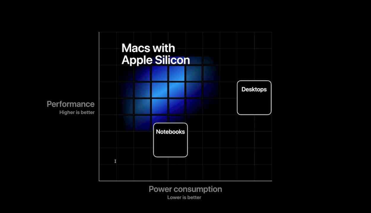 Apple performance graph for Apple Silicon for mac