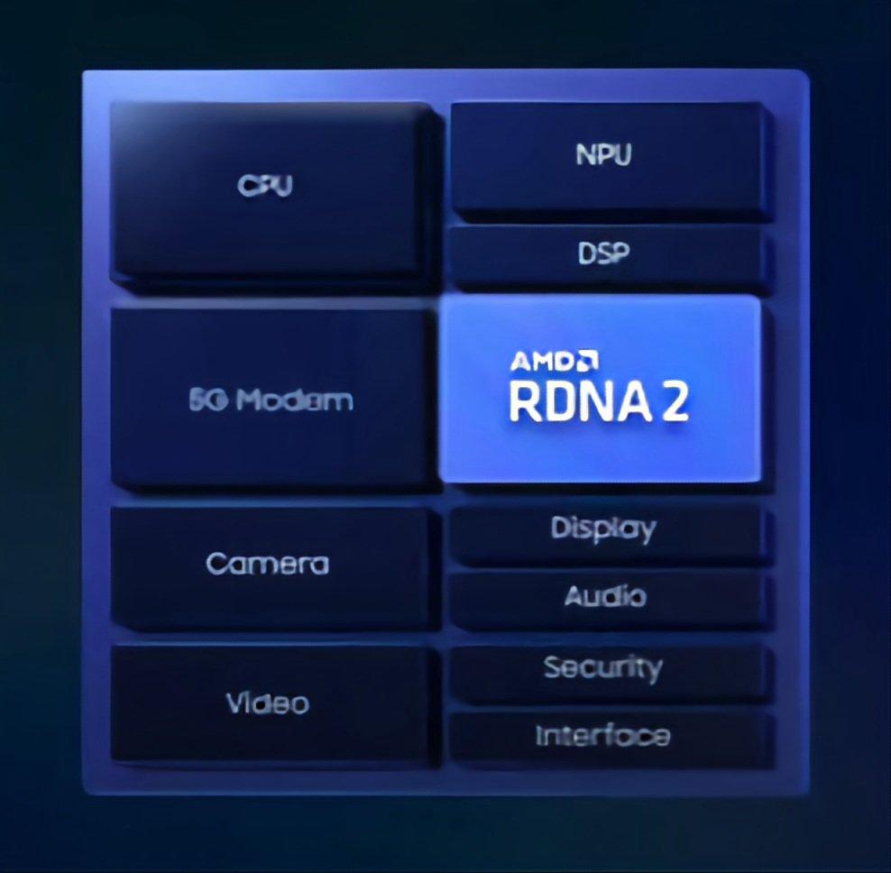 AMD RDNA 2 GPU in Samsung Exynos SoC