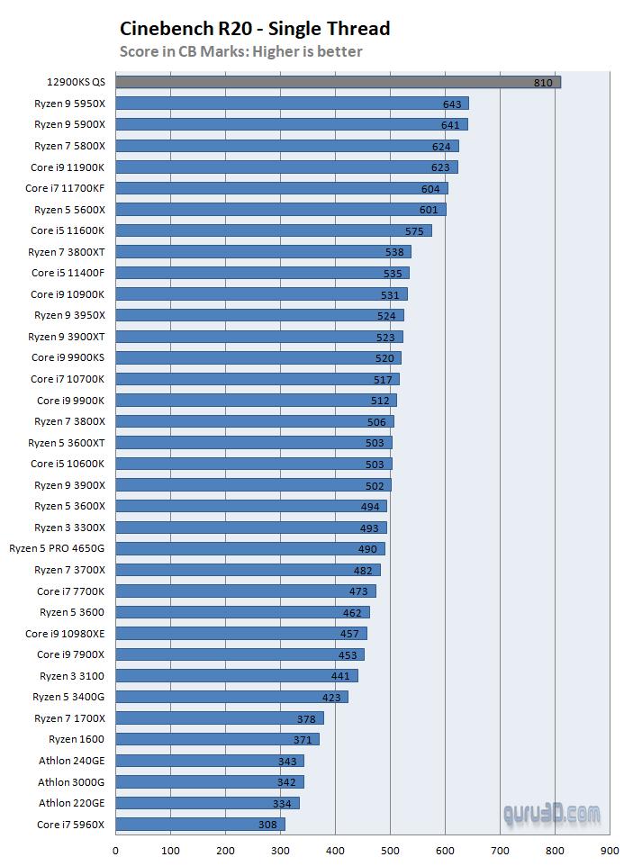 Intel and AMD desktop processors in Cinebench R20, Source: Guru3D