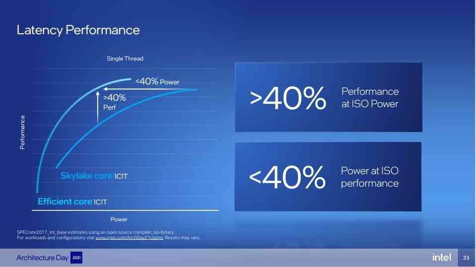 Intel Alder Lake Efficient Core Performance