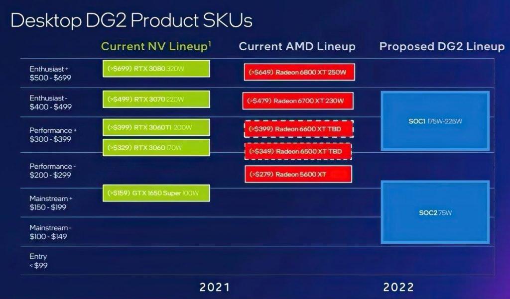 Intel ARC GPU (Desktop DG2) Product SKU