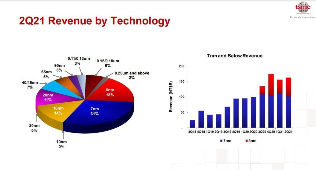 TSMC revenue by process node 7nm, 5nm, 16nm