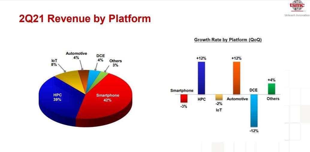 TSMC revenue by Platforms like CPU, GPU, Mobile SoC