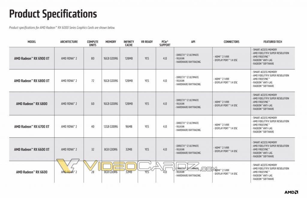 AMD Radeon RX 6600 Specs